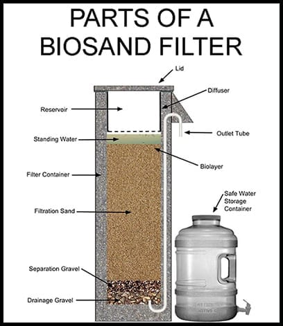 How To Make A Water Filter 44