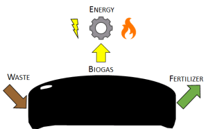 waste to energy 6