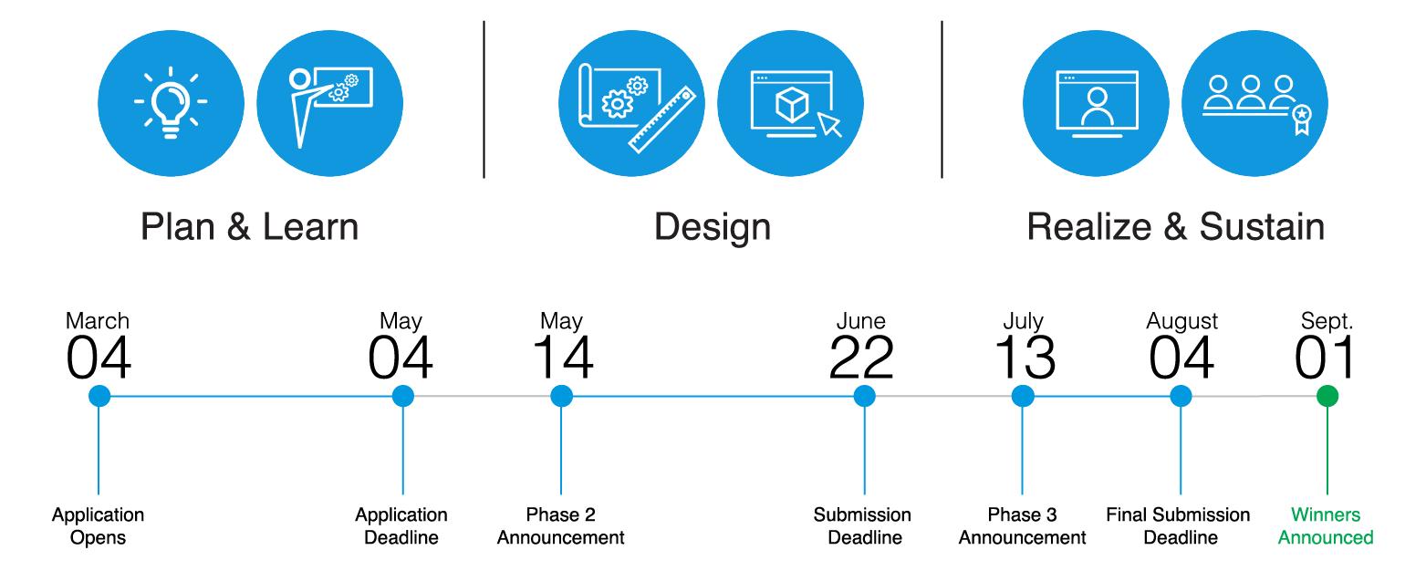 Plan & Learn, Design, Realize & Sustain