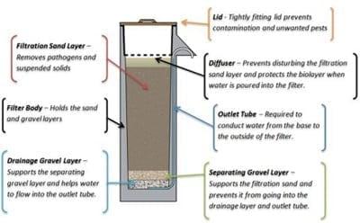 Biosand_filter