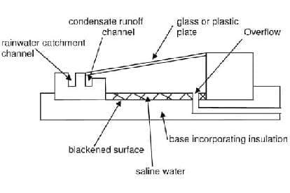 solar-distillation
