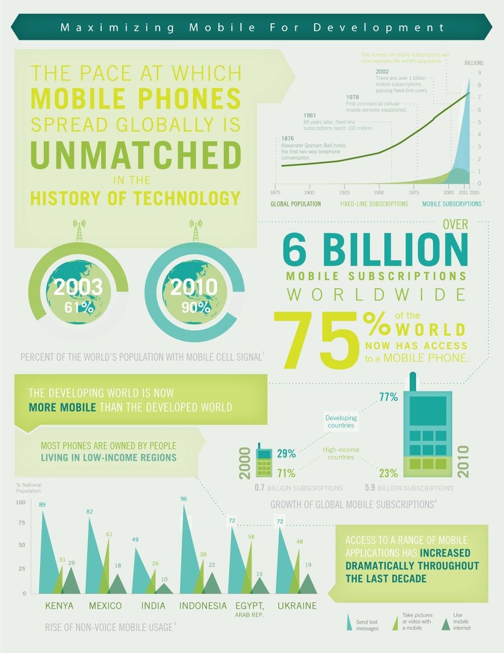 Maximizing Mobile For Development