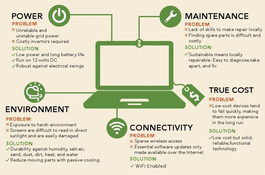 ICT-Hardware-Challenges-Infographic-small