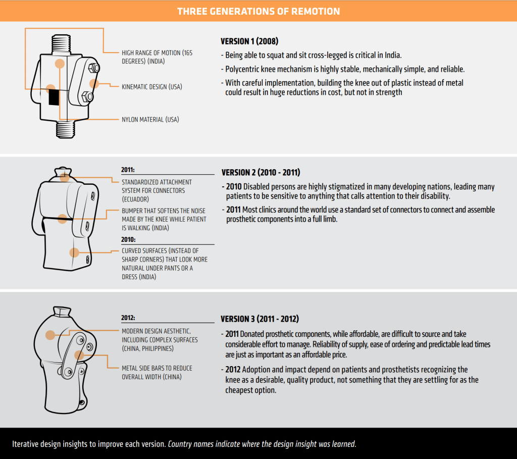 Remotion prosthetic knee