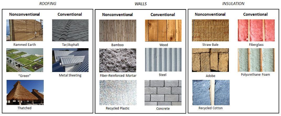 Building Sustainably Changing The Way We Look At: list of materials to build a house