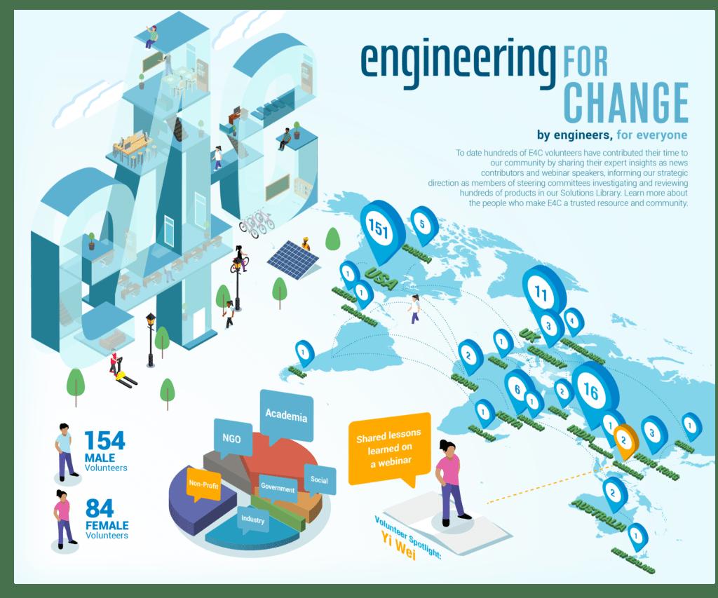 e4c-infographics-yi