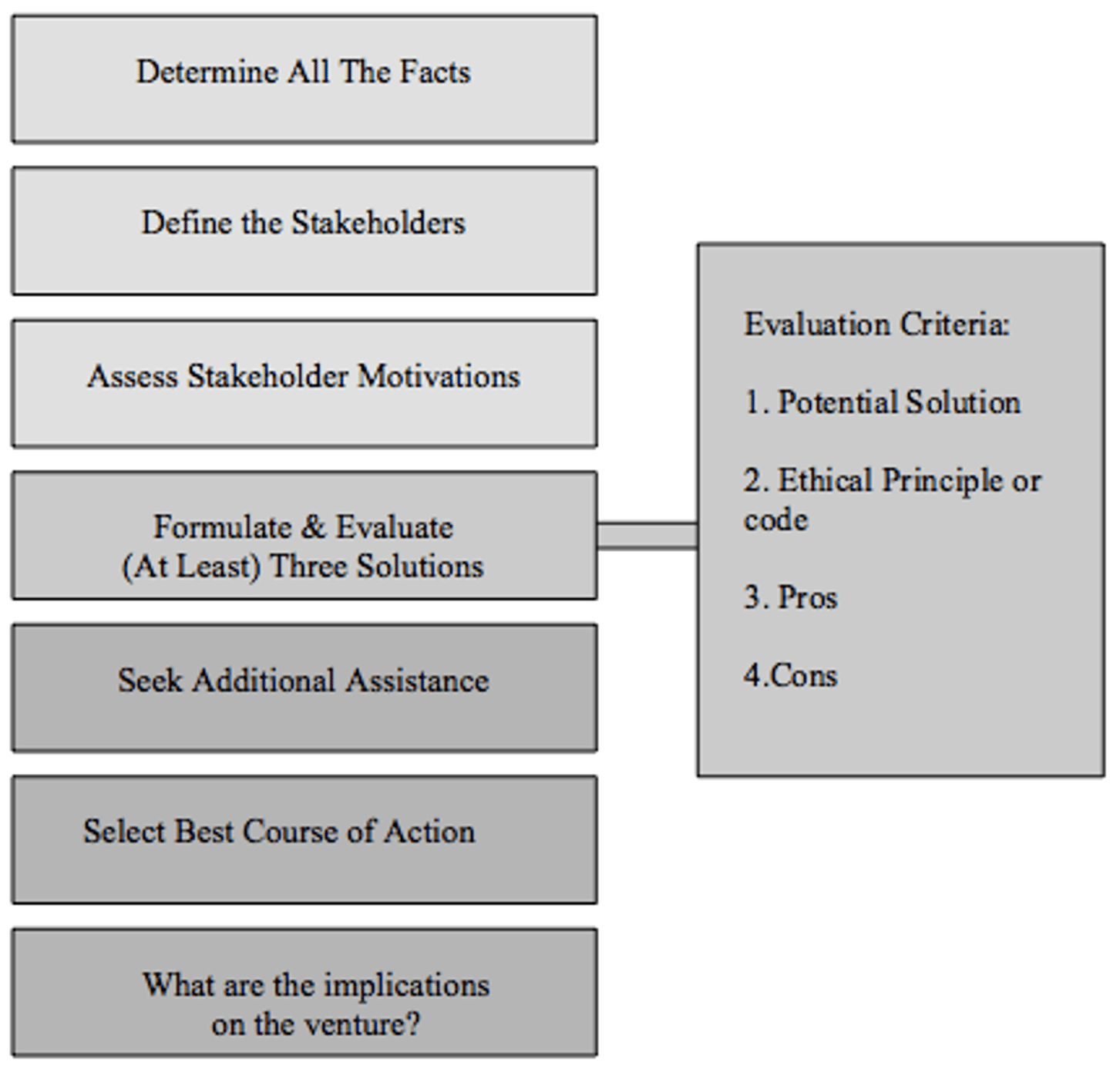 ethical decision making assignment Ethical understanding assessment rubric business decision making provides a considerable description of the ethical dilemma(s) presented in business decision making making application of ethics in decision making showing evidence of.