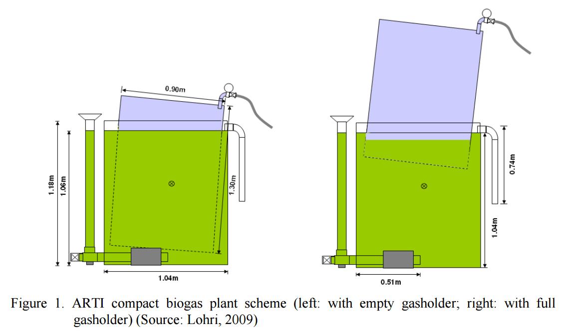 Arti Biogas Plant Engineering For Change
