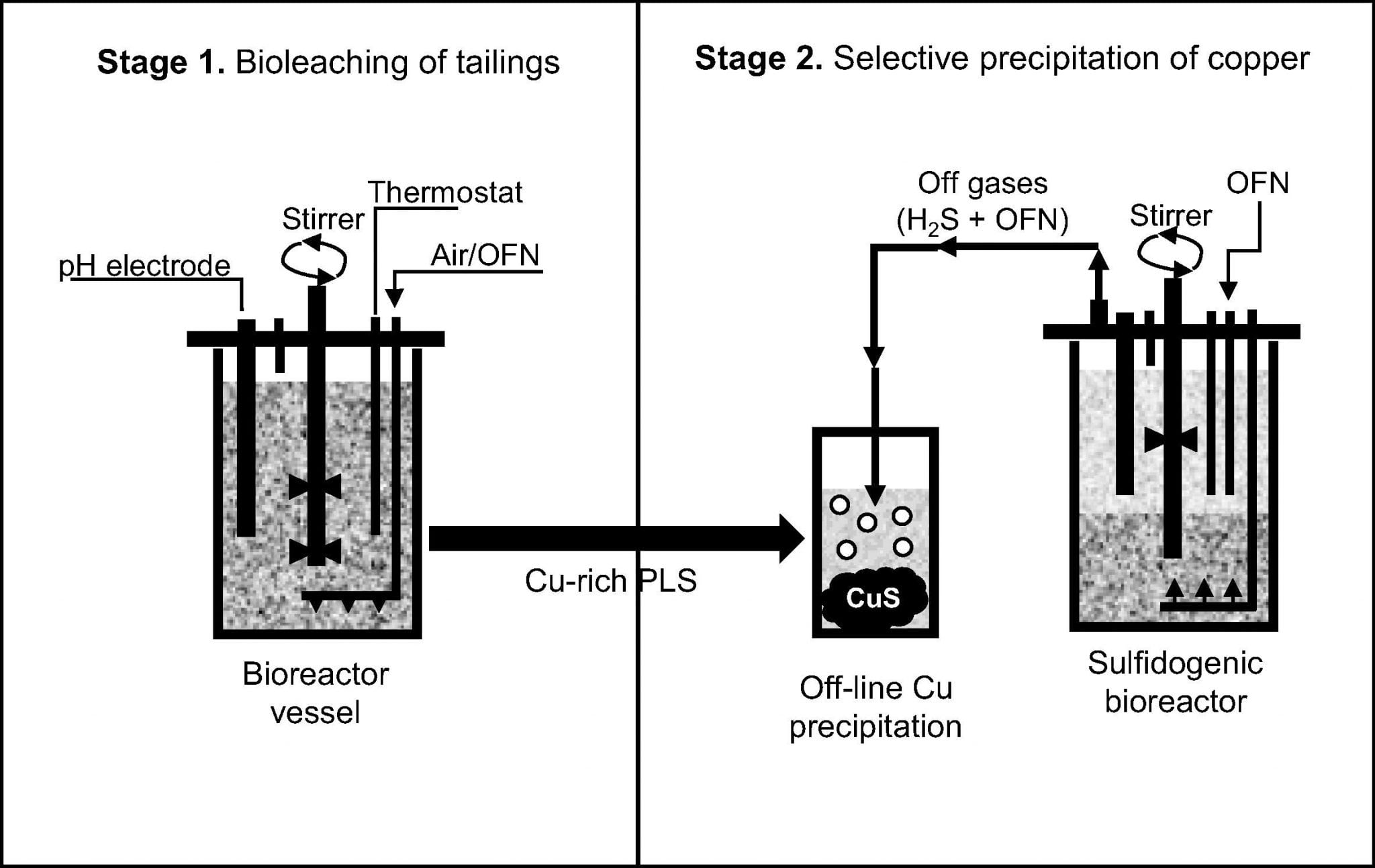 Biomining The Elements Of Future Engineering For Change Vacuum Former Diagram Cobalt Rich Tailings Left Decades At A Copper Mine In Kasese Uganda Were Recently Processed By Bioleaching To Extract And Remove
